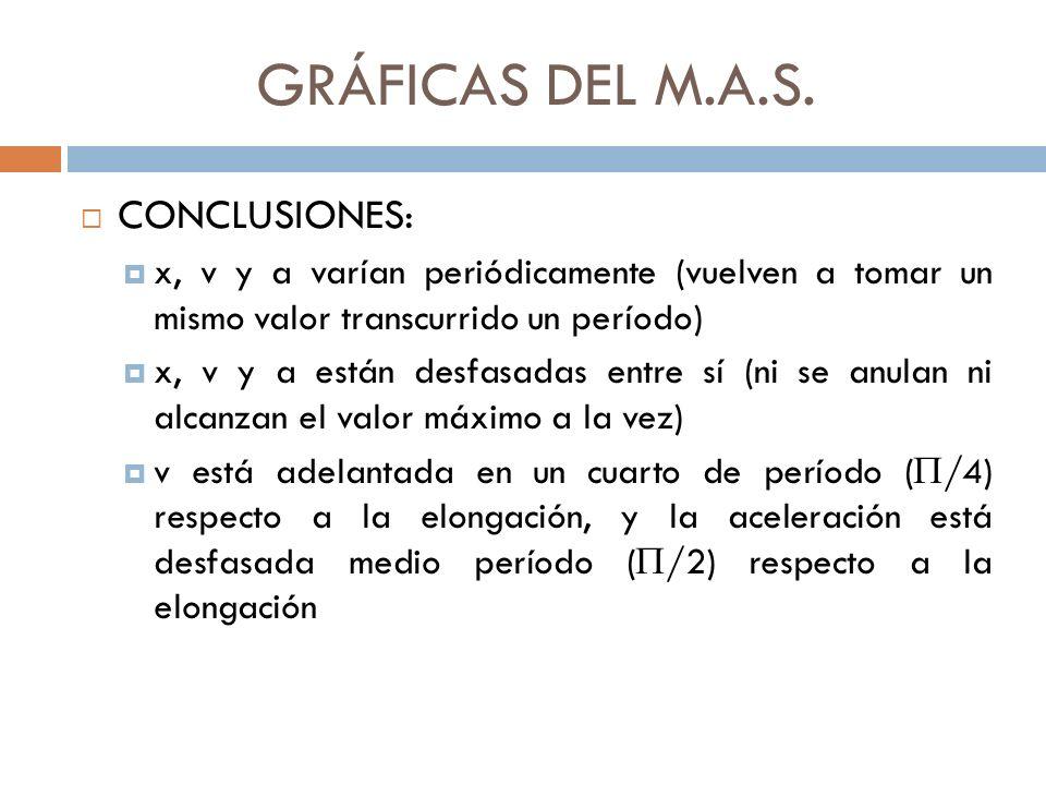 GRÁFICAS DEL M.A.S. CONCLUSIONES: