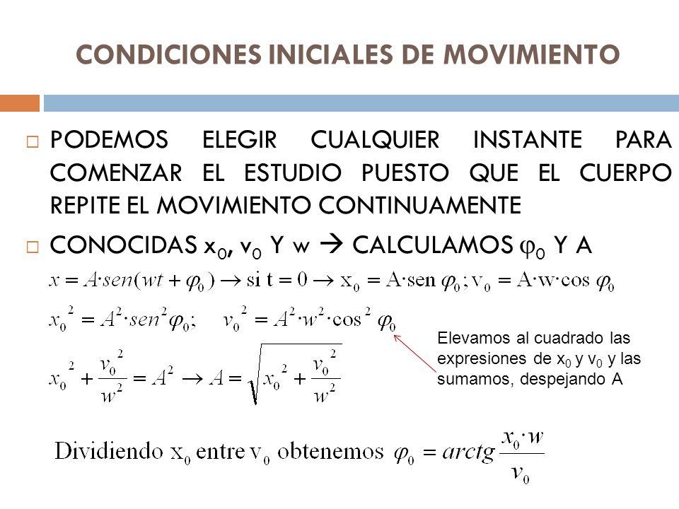CONDICIONES INICIALES DE MOVIMIENTO