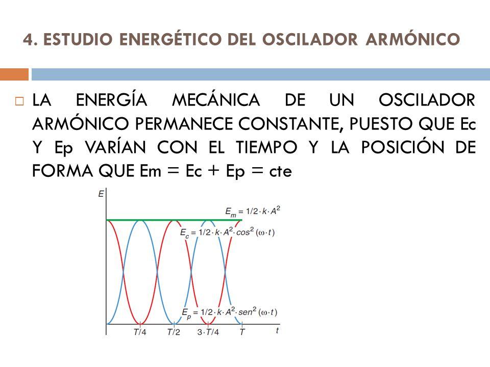 4. ESTUDIO ENERGÉTICO DEL OSCILADOR ARMÓNICO