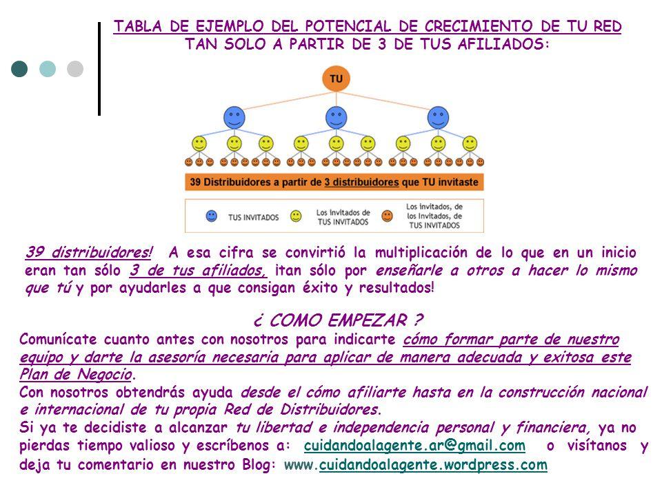 TABLA DE EJEMPLO DEL POTENCIAL DE CRECIMIENTO DE TU RED TAN SOLO A PARTIR DE 3 DE TUS AFILIADOS: