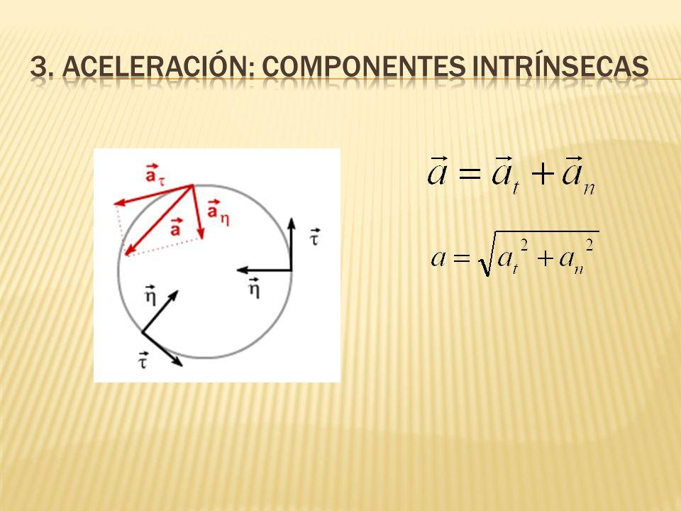 3. Aceleración: COMPONENTES INTRÍNSECAS