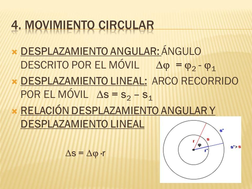 4. Movimiento circularDESPLAZAMIENTO ANGULAR: ÁNGULO DESCRITO POR EL MÓVIL Dj = j2 - j1.