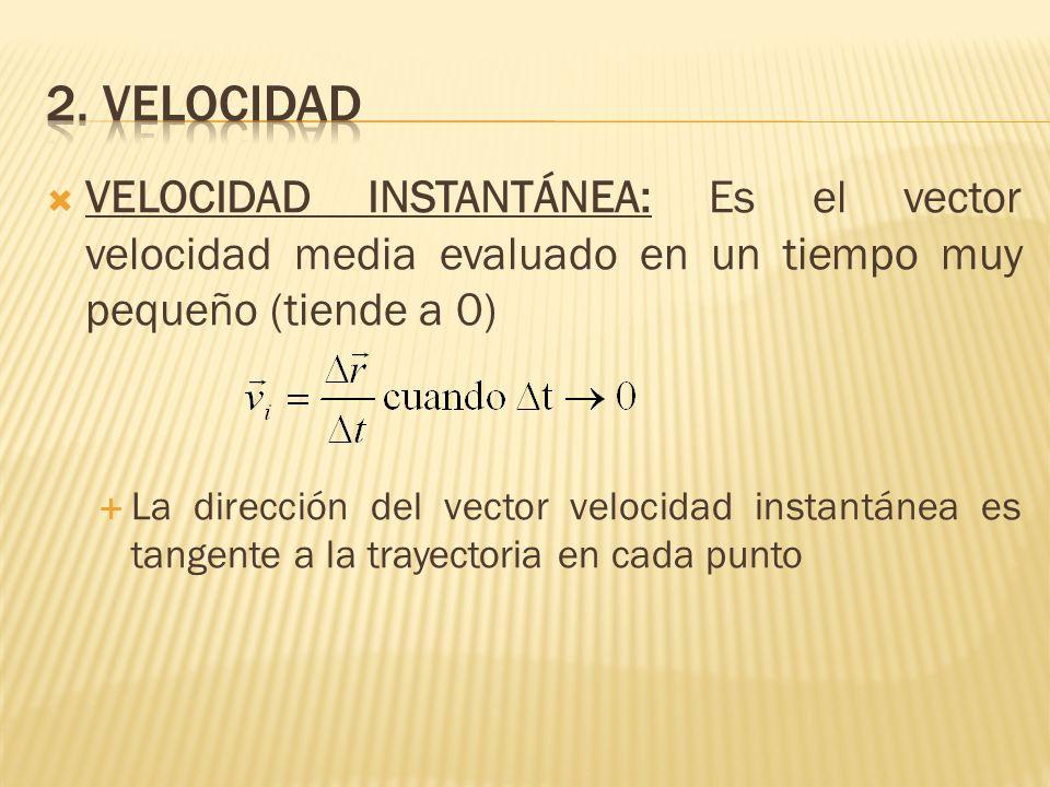 2. VELOCIDAD VELOCIDAD INSTANTÁNEA: Es el vector velocidad media evaluado en un tiempo muy pequeño (tiende a 0)