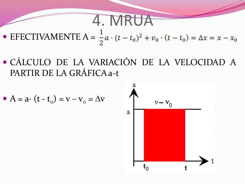 4. MRUA EFECTIVAMENTE A = CÁLCULO DE LA VARIACIÓN DE LA VELOCIDAD A PARTIR DE LA GRÁFICA a-t.