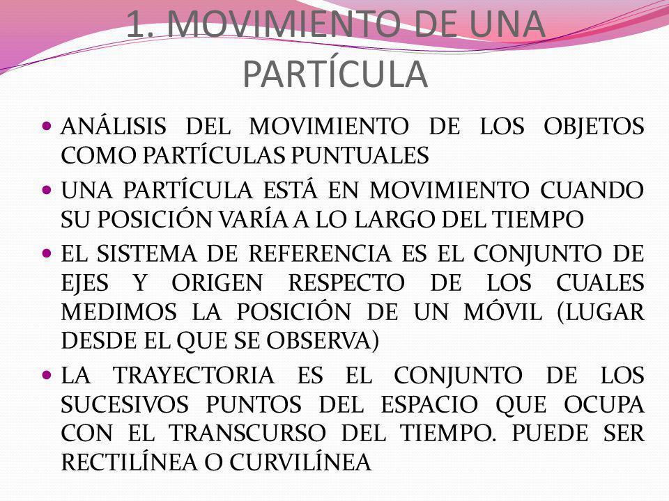 1. MOVIMIENTO DE UNA PARTÍCULA