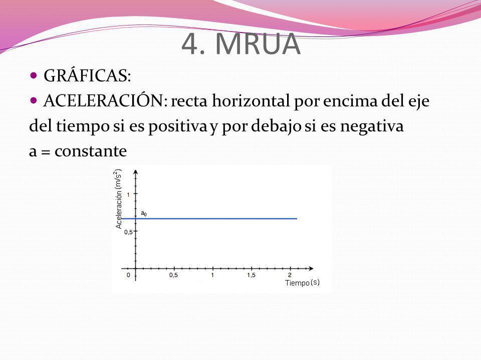 4. MRUA GRÁFICAS: ACELERACIÓN: recta horizontal por encima del eje