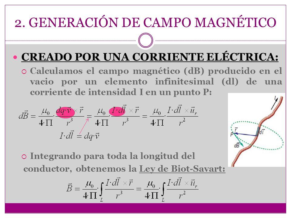 2. GENERACIÓN DE CAMPO MAGNÉTICO