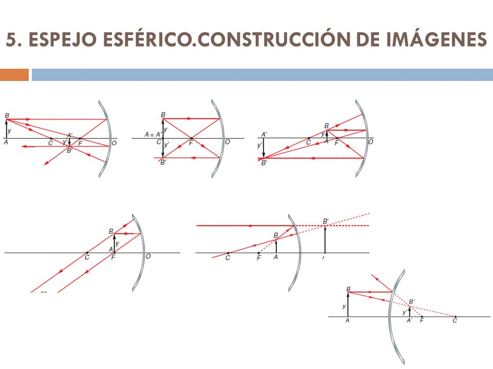 5. ESPEJO ESFÉRICO.CONSTRUCCIÓN DE IMÁGENES