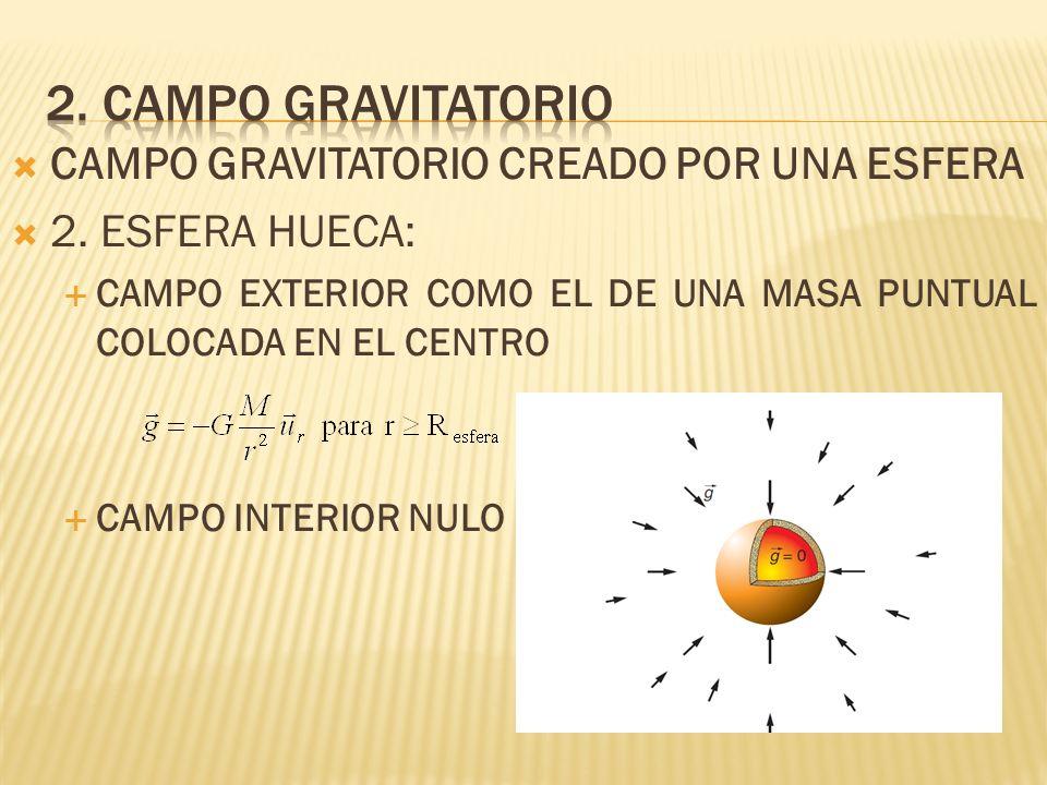 2. Campo gravitatorio CAMPO GRAVITATORIO CREADO POR UNA ESFERA