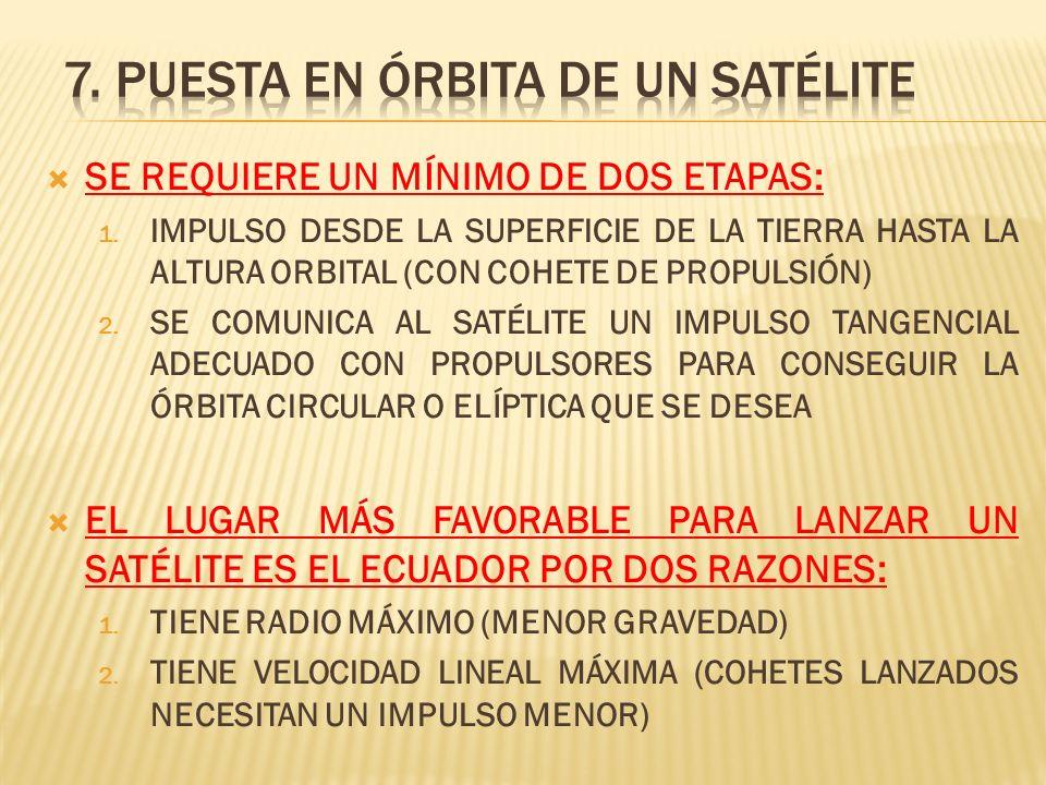 7. Puesta en órbita de un satélite