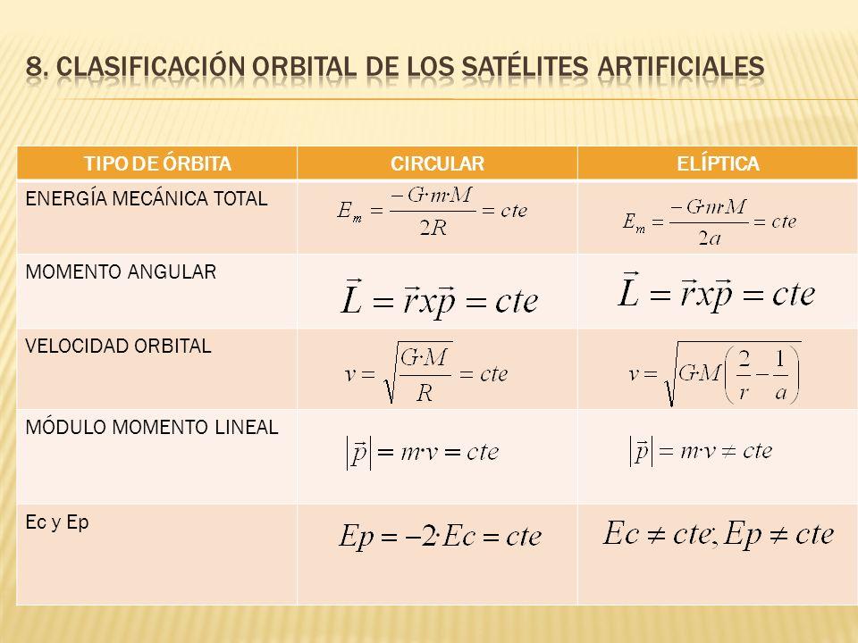 8. Clasificación orbital de los satélites artificiales