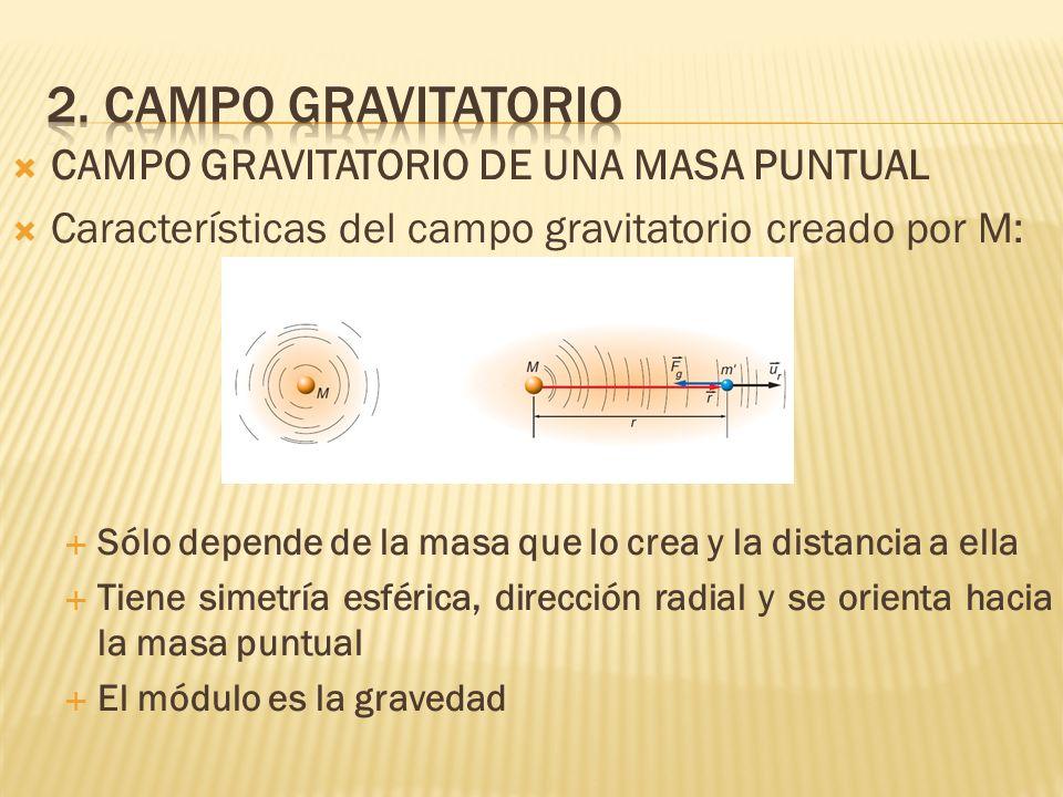2. Campo gravitatorio CAMPO GRAVITATORIO DE UNA MASA PUNTUAL