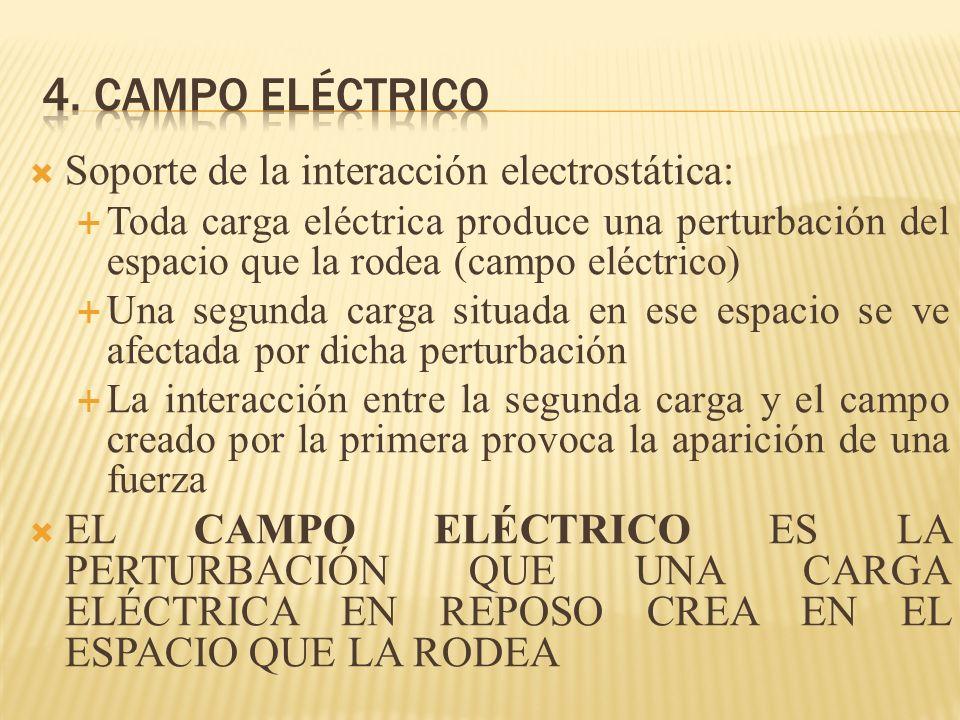 4. Campo eléctrico Soporte de la interacción electrostática: