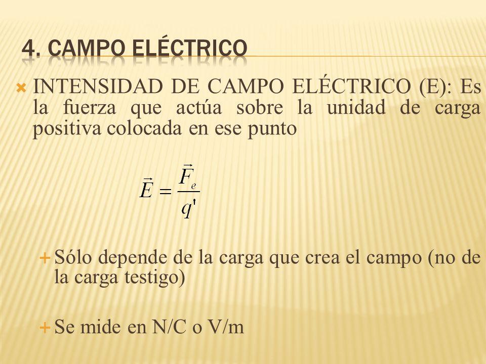 4. Campo eléctrico INTENSIDAD DE CAMPO ELÉCTRICO (E): Es la fuerza que actúa sobre la unidad de carga positiva colocada en ese punto.