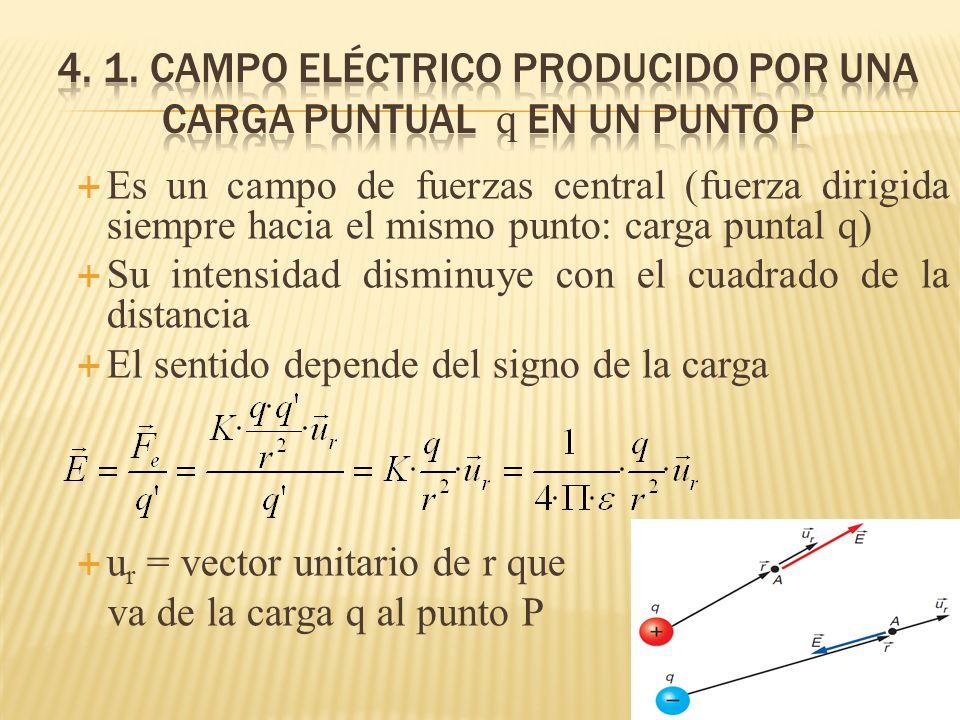 4. 1. campo eléctrico producido por una carga puntual q en un punto p