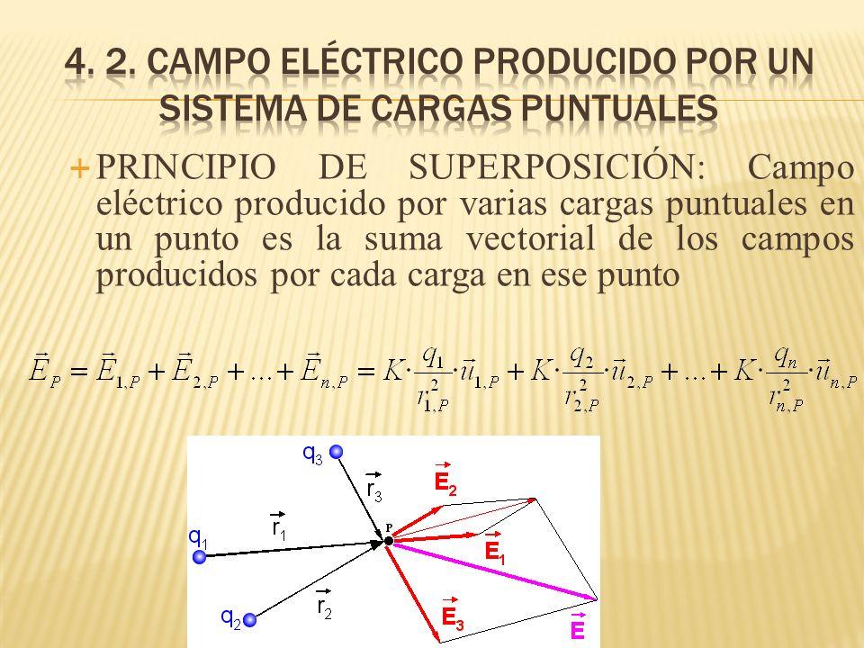 4. 2. campo eléctrico producido por un sistema de cargas puntuales