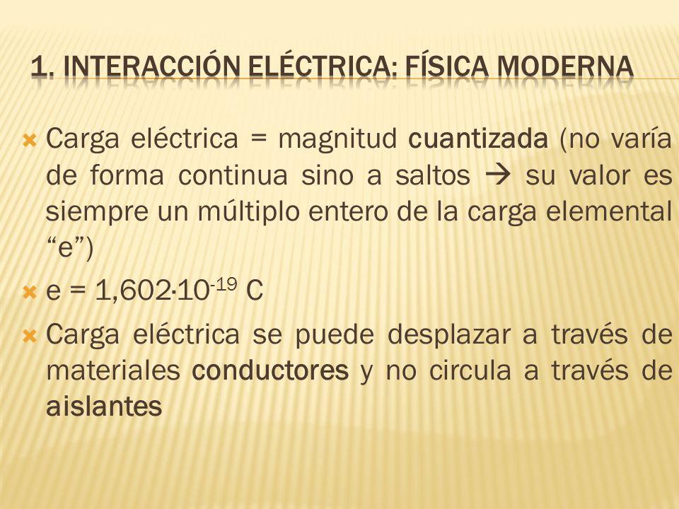 1. Interacción eléctrica: física moderna