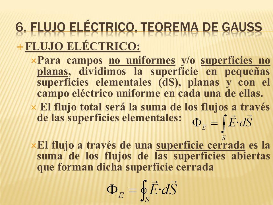 6. Flujo eléctrico. Teorema de gauss