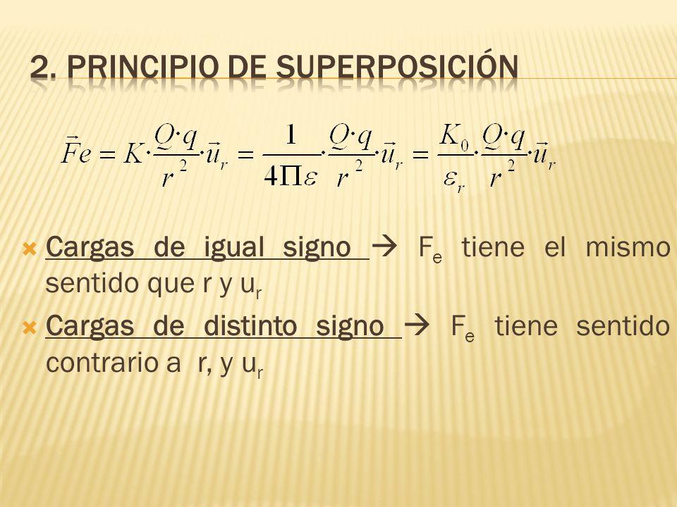 2. Principio de superposición