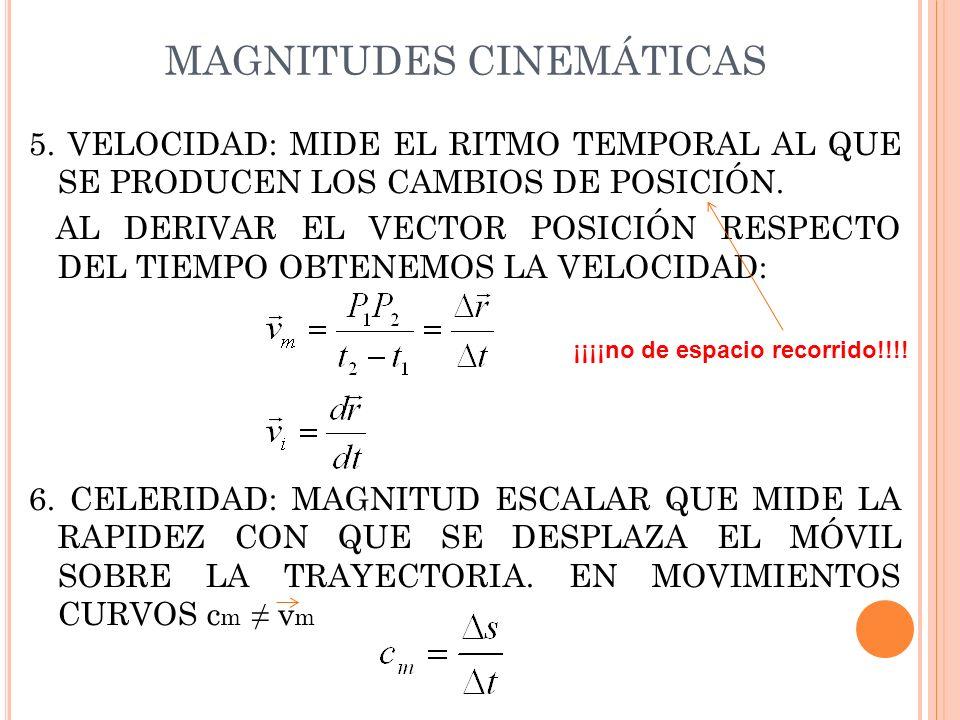 MAGNITUDES CINEMÁTICAS