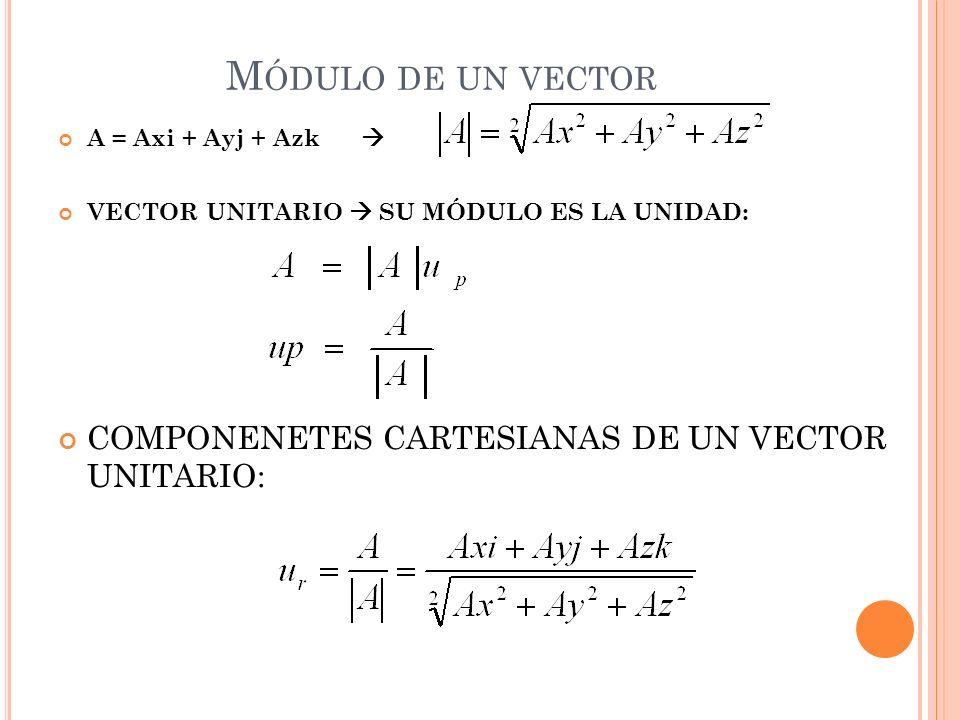 Módulo de un vector COMPONENETES CARTESIANAS DE UN VECTOR UNITARIO: