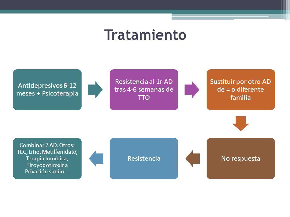 Tratamiento Antidepresivos 6-12 meses + Psicoterapia