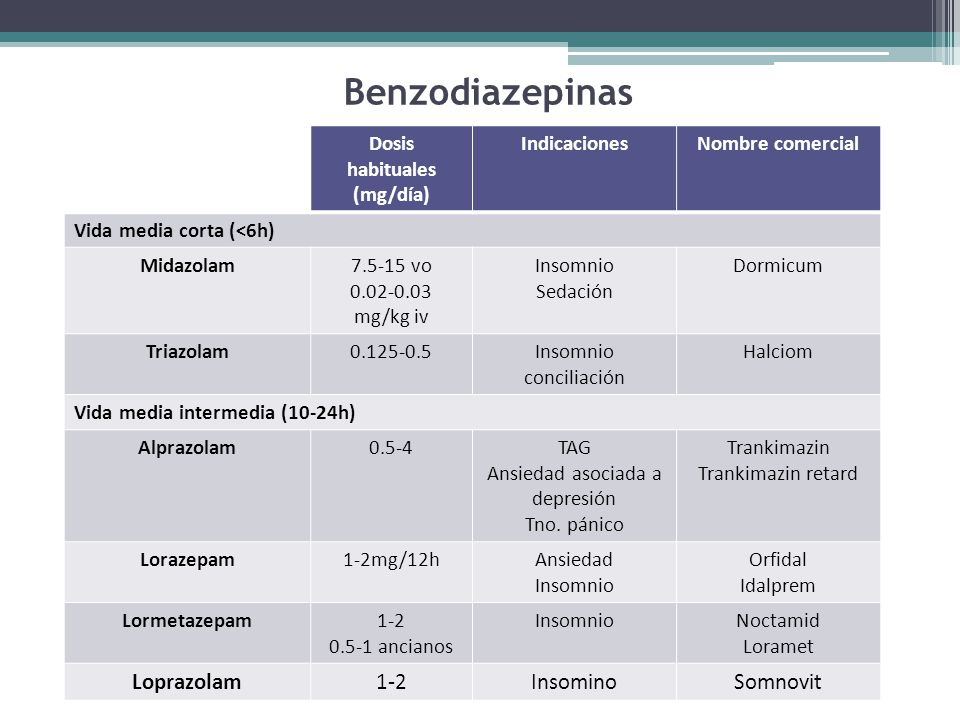 Benzodiazepinas Loprazolam Insomino Somnovit Dosis habituales (mg/día)