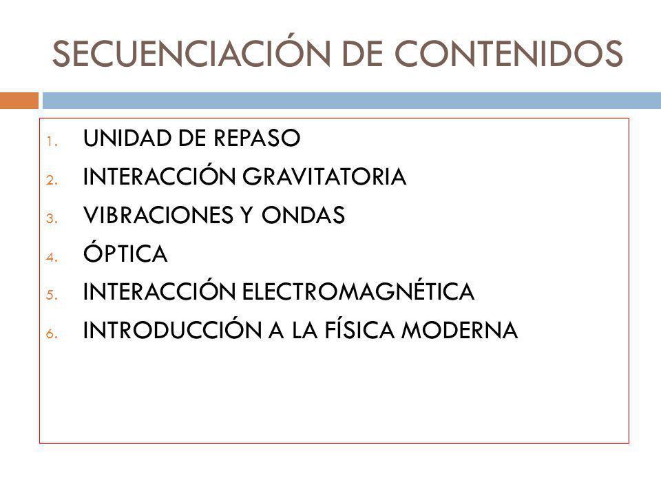 SECUENCIACIÓN DE CONTENIDOS