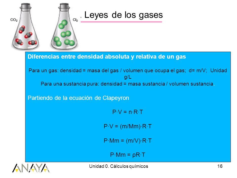 Unidad 0. Cálculos químicos