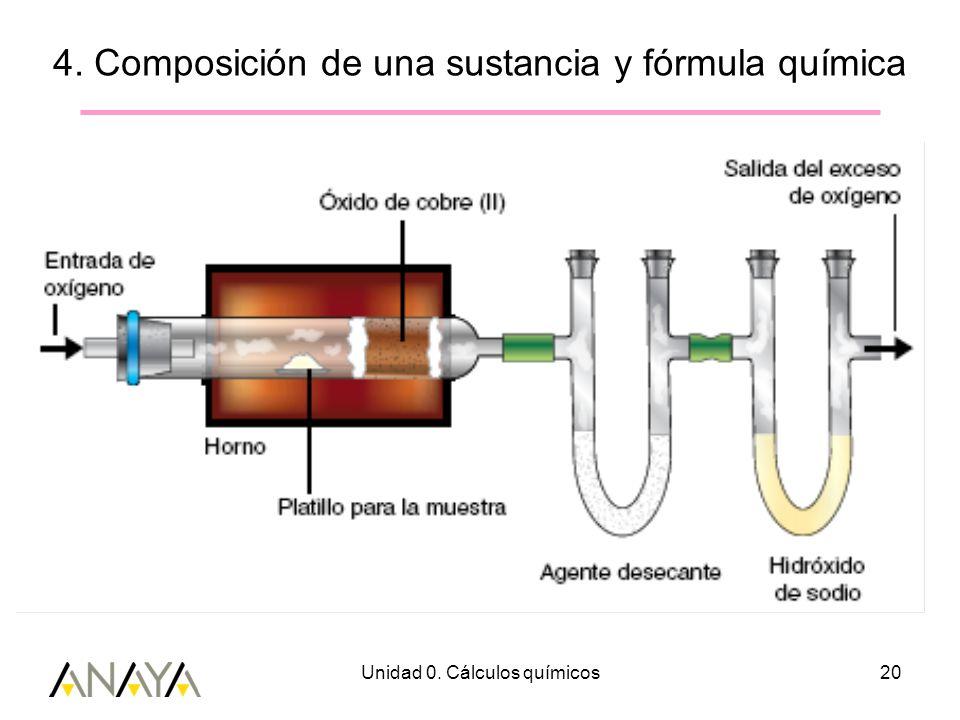 4. Composición de una sustancia y fórmula química