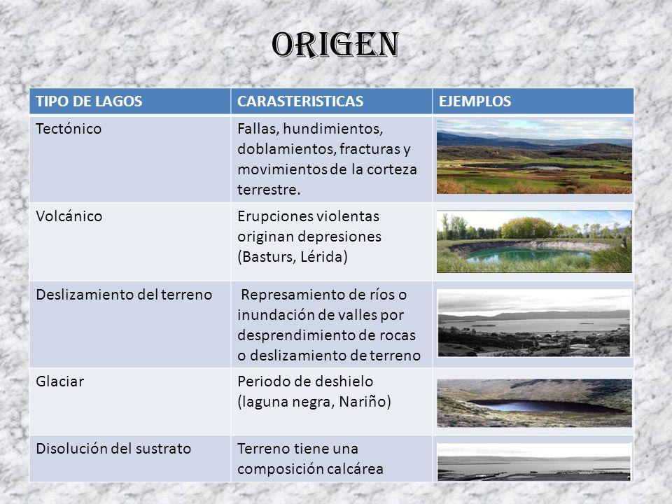 Origen TIPO DE LAGOS CARASTERISTICAS EJEMPLOS Tectónico
