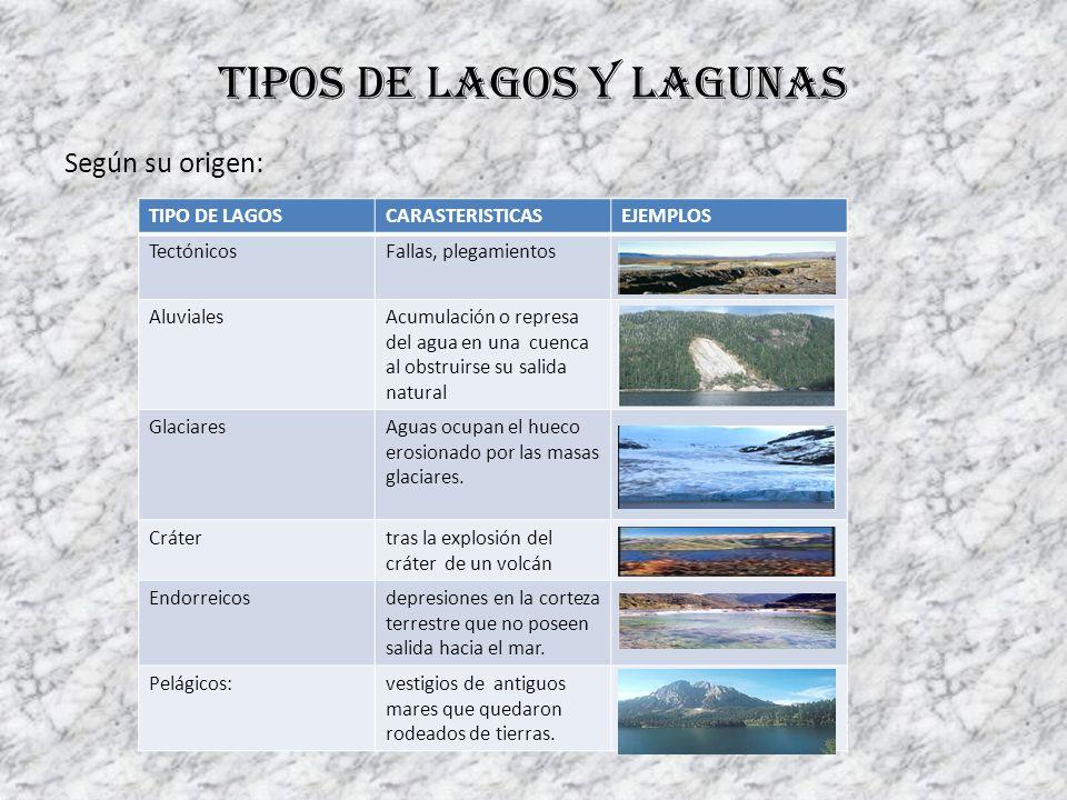 Tipos de lagos y lagunas