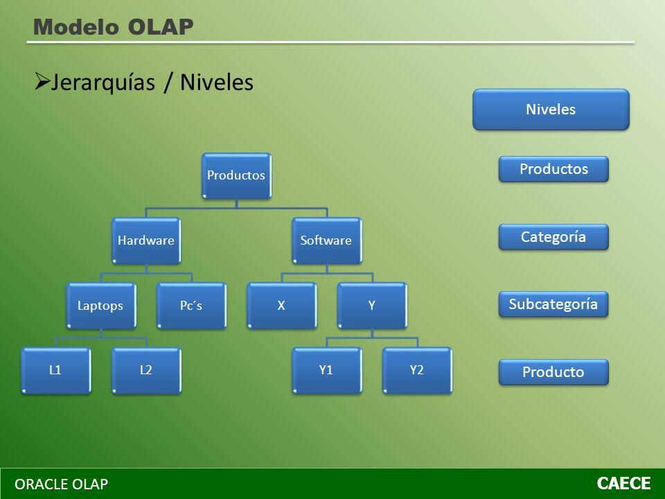 Jerarquías / Niveles Modelo OLAP Niveles Productos Categoría