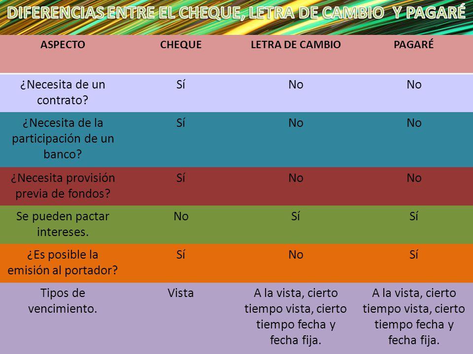 DIFERENCIAS ENTRE EL CHEQUE, LETRA DE CAMBIO Y PAGARÉ