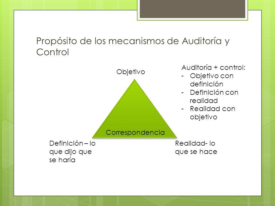 Propósito de los mecanismos de Auditoría y Control