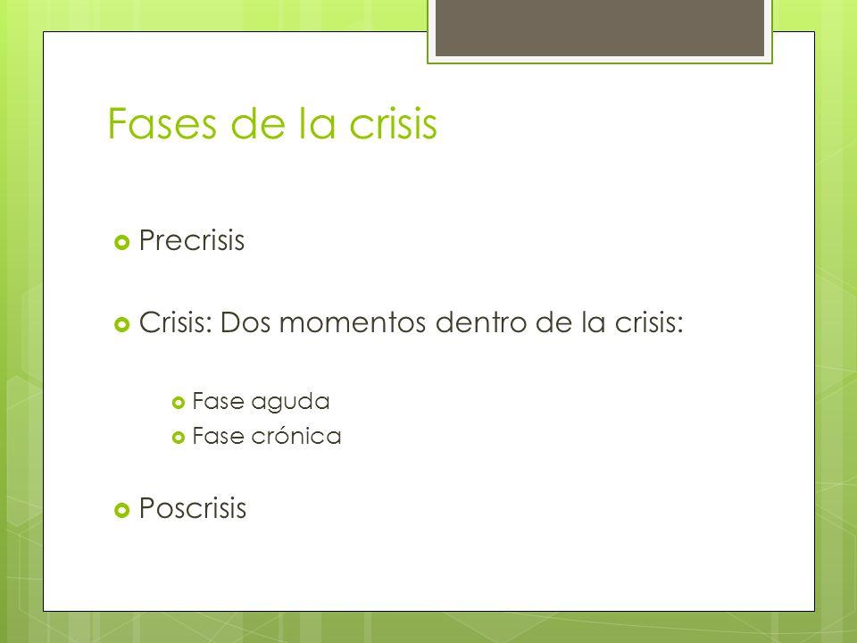 Fases de la crisis Precrisis Crisis: Dos momentos dentro de la crisis: