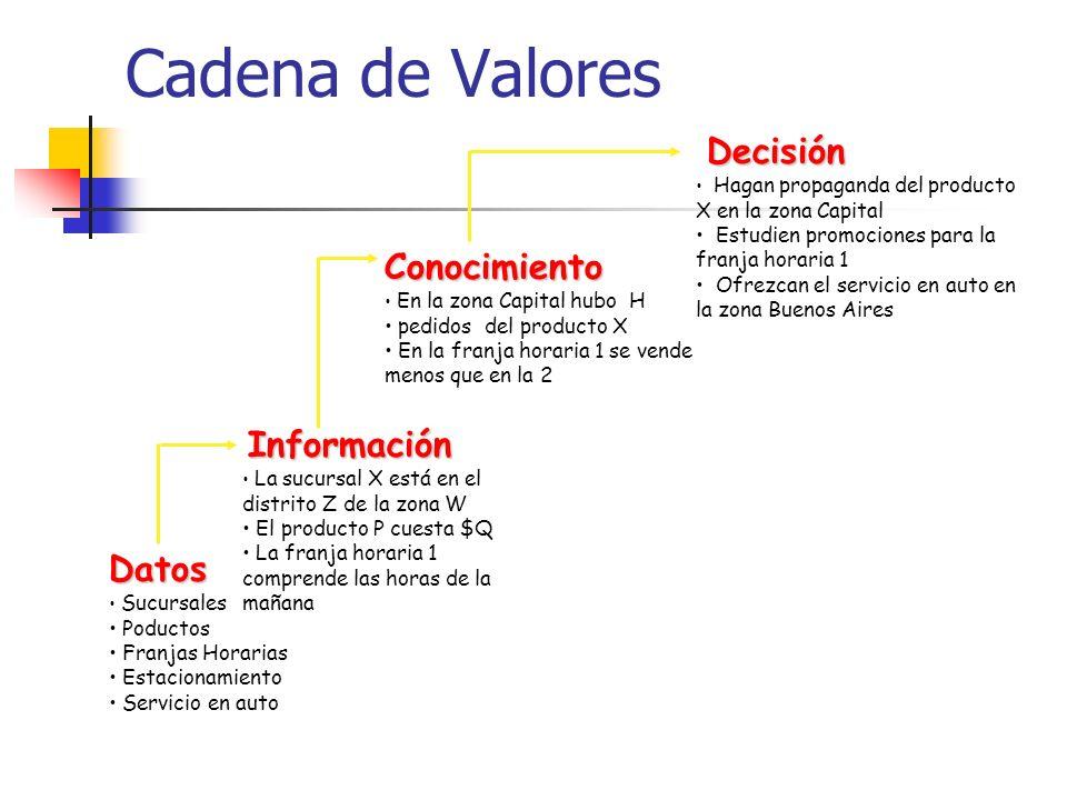 Cadena de Valores Conocimiento Datos