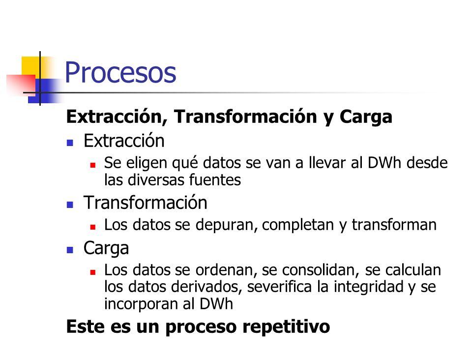 Procesos Extracción, Transformación y Carga Extracción Transformación