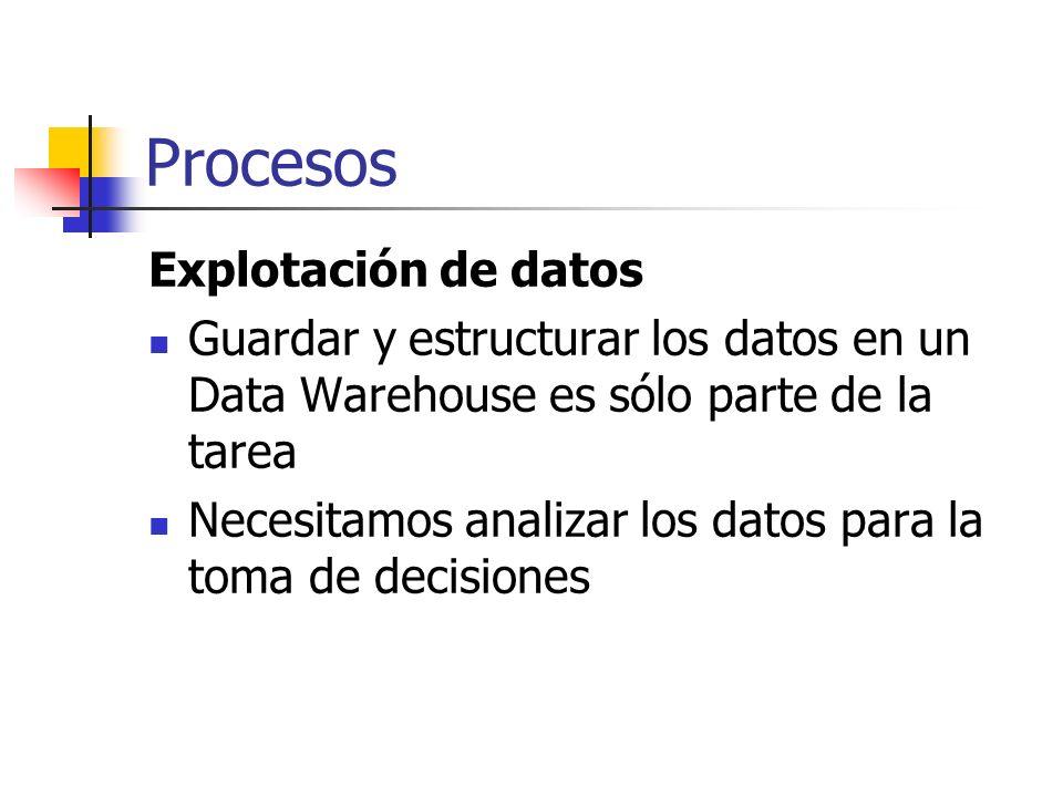 Procesos Explotación de datos