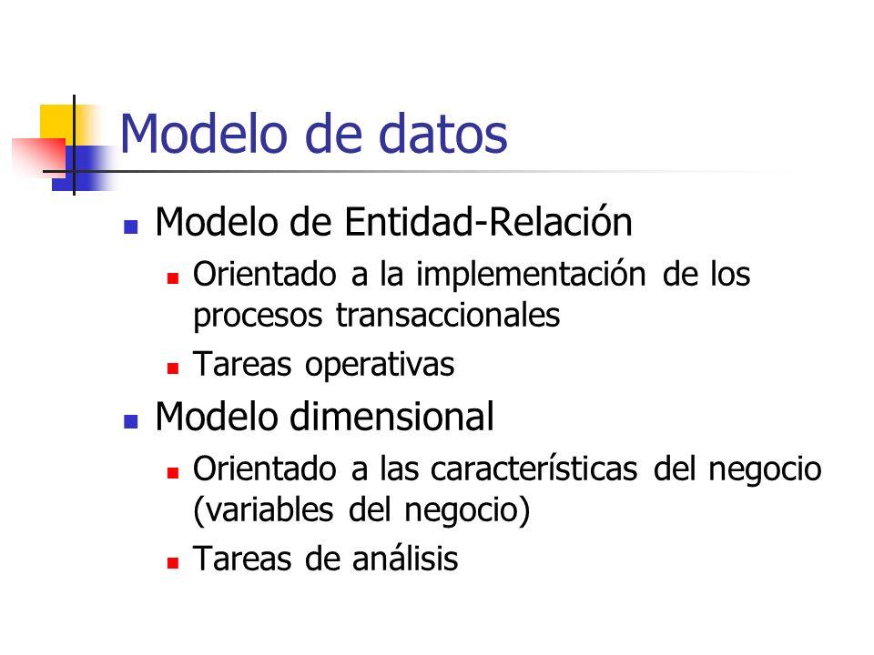 Modelo de datos Modelo de Entidad-Relación Modelo dimensional