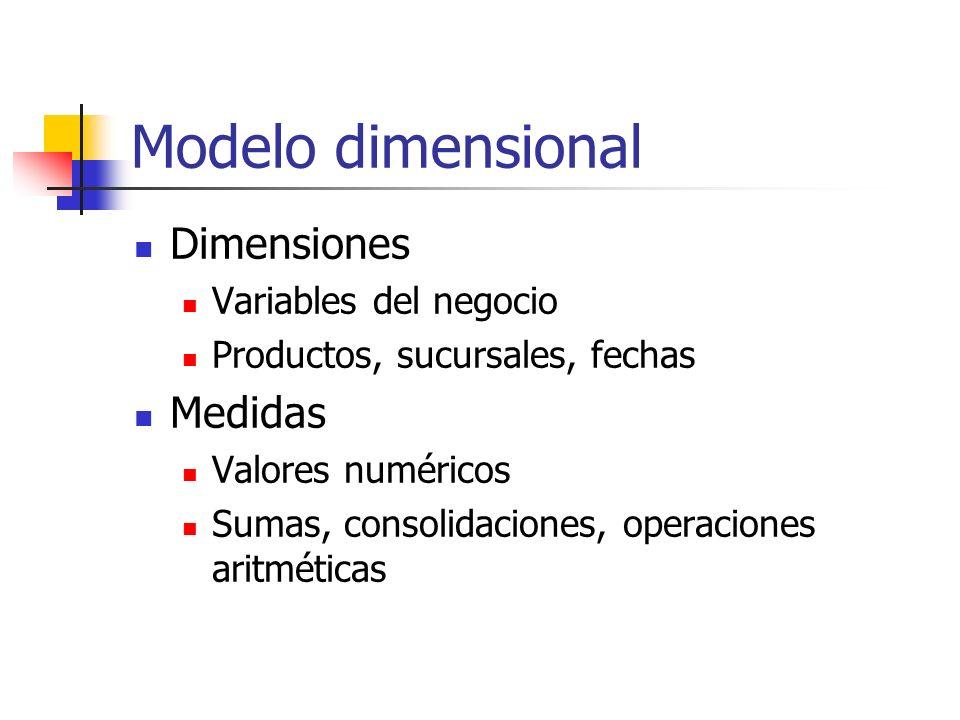Modelo dimensional Dimensiones Medidas Variables del negocio