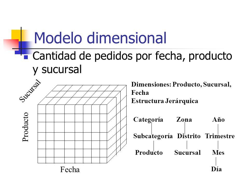 Modelo dimensional Cantidad de pedidos por fecha, producto y sucursal