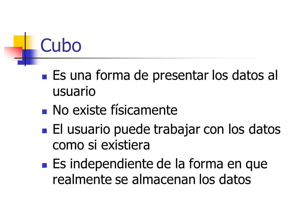 Cubo Es una forma de presentar los datos al usuario