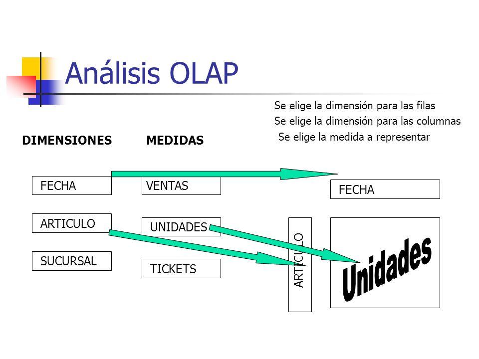 Análisis OLAP Unidades DIMENSIONES MEDIDAS FECHA VENTAS FECHA ARTICULO