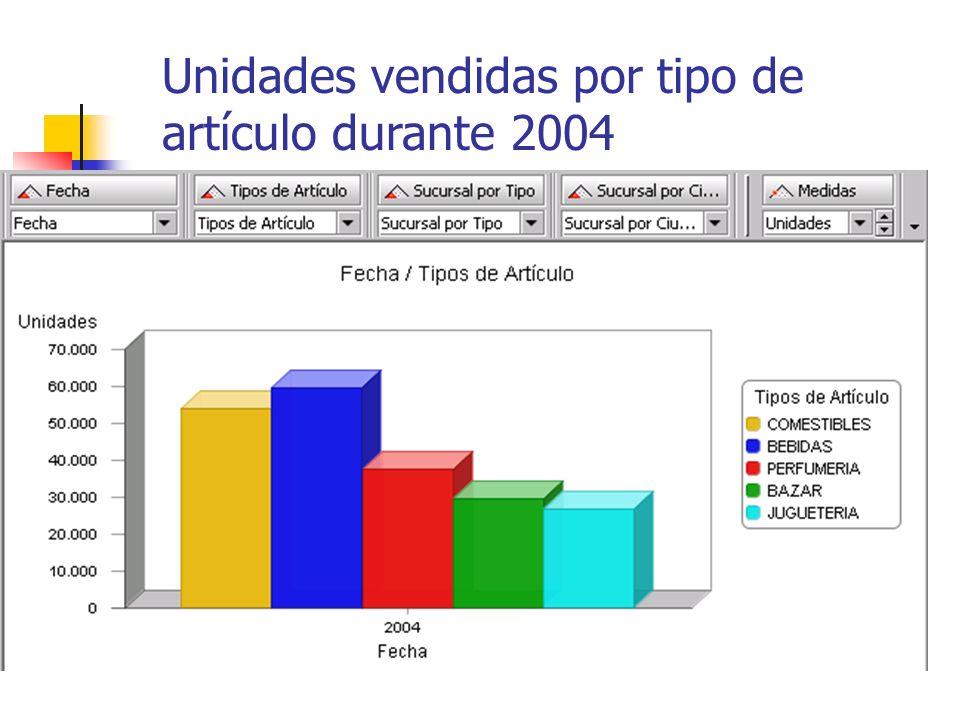 Unidades vendidas por tipo de artículo durante 2004