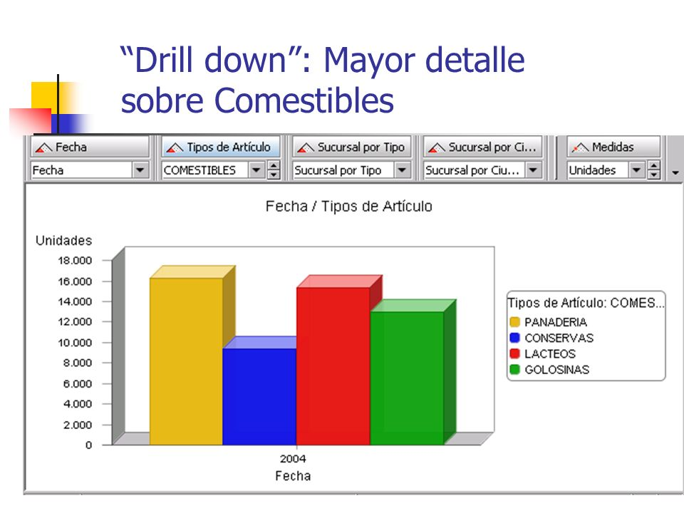 Drill down : Mayor detalle sobre Comestibles