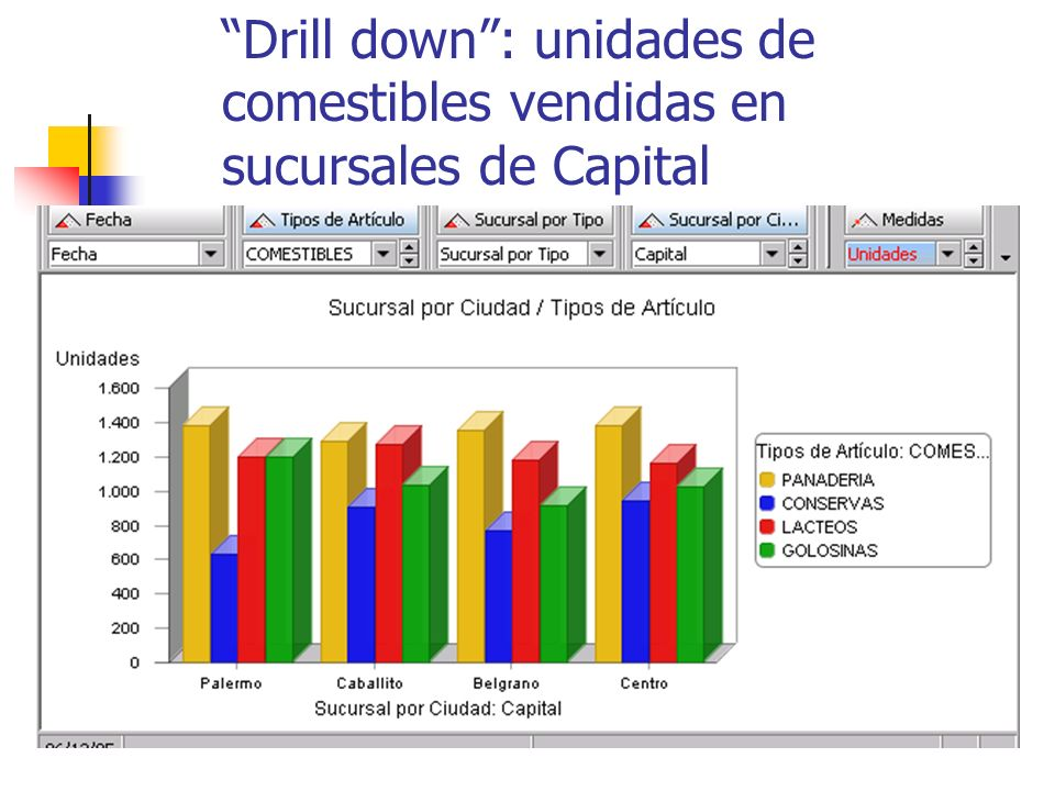 Drill down : unidades de comestibles vendidas en sucursales de Capital