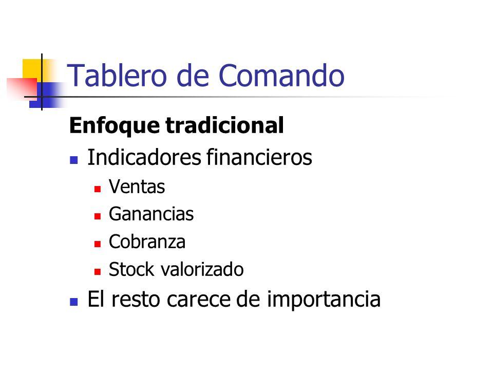 Tablero de Comando Enfoque tradicional Indicadores financieros