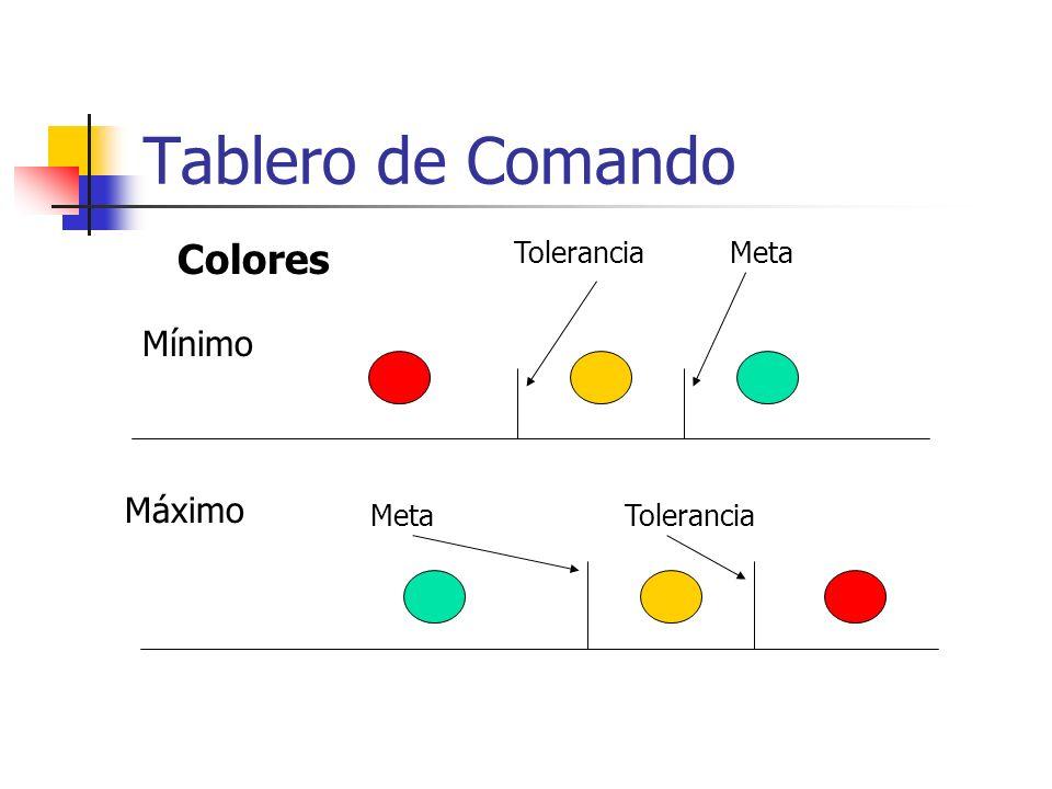 Tablero de Comando Colores Mínimo Máximo Tolerancia Meta Meta