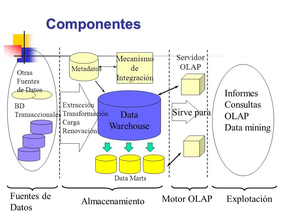 Componentes Informes Consultas OLAP Data mining Sirve para Data
